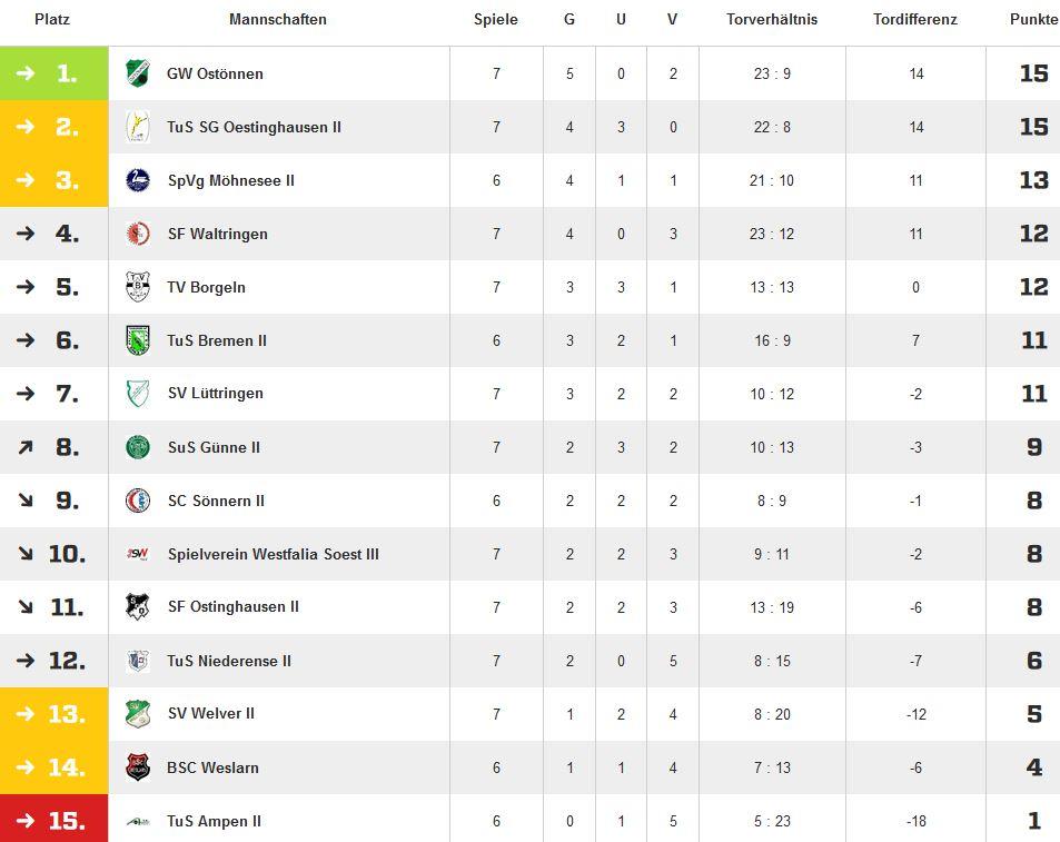 20161002_gwo-weslarn-tabelle